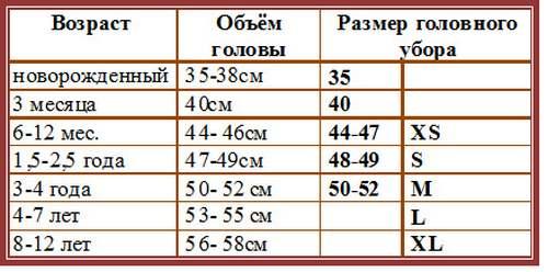 Таблица размеров головных уборов для детей вязание